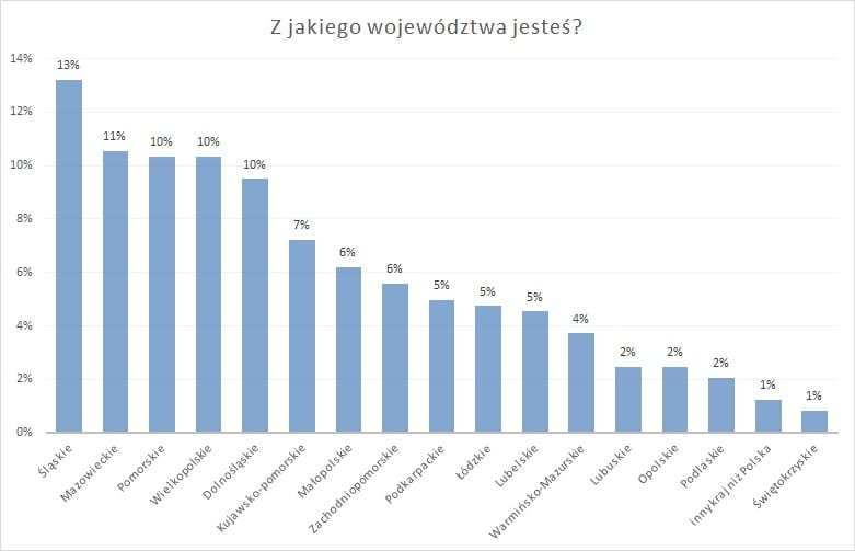 Najczęściej do dentysty w Warszawie pacjenci zgłaszają się z bólem zęba.