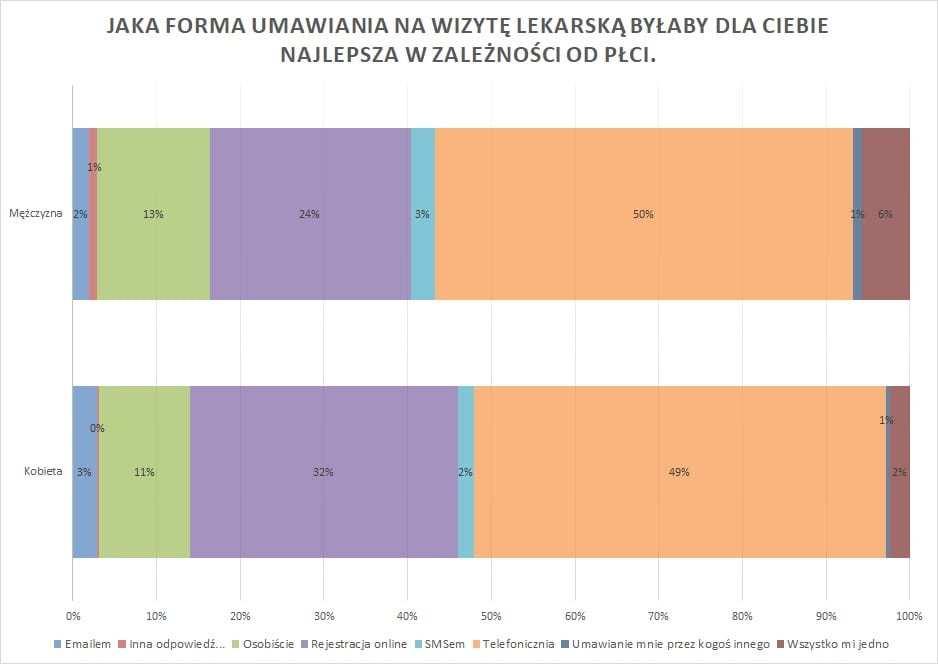 wykres14