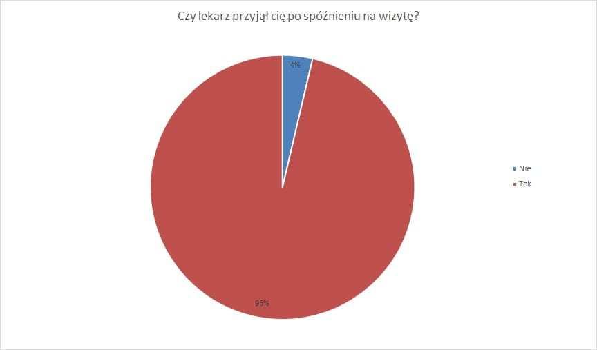 wykres24