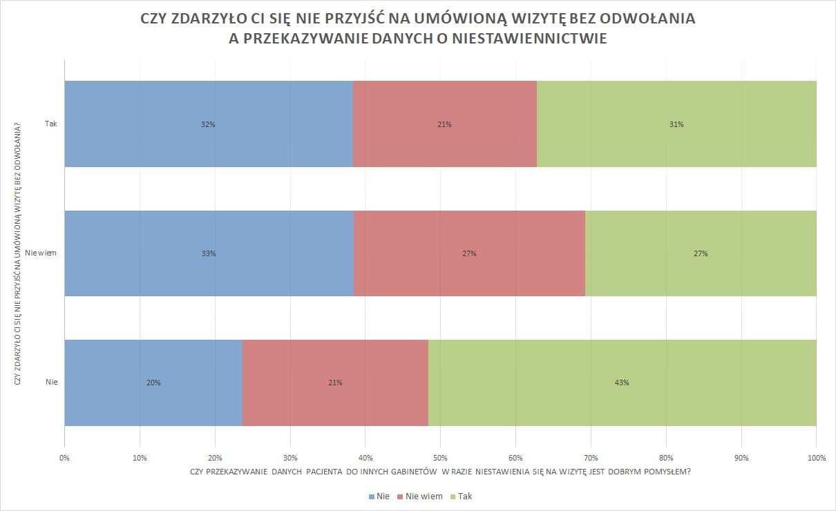 wykres32