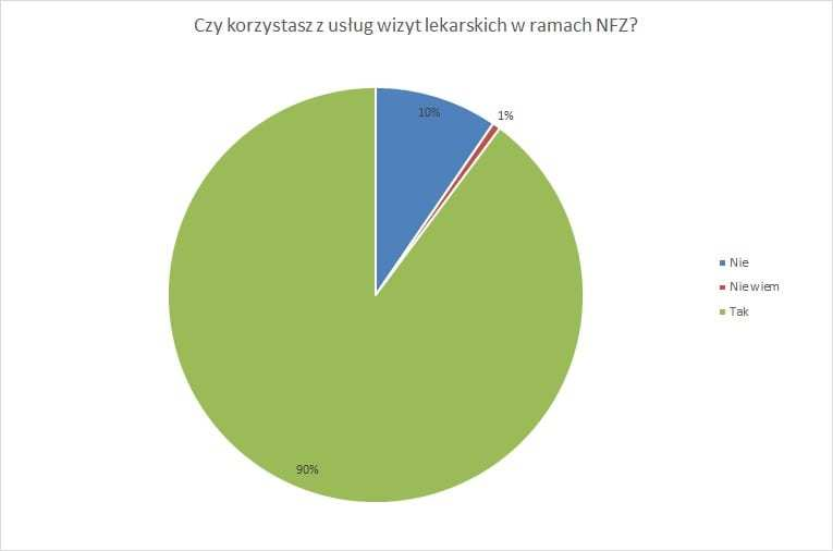 wykres6